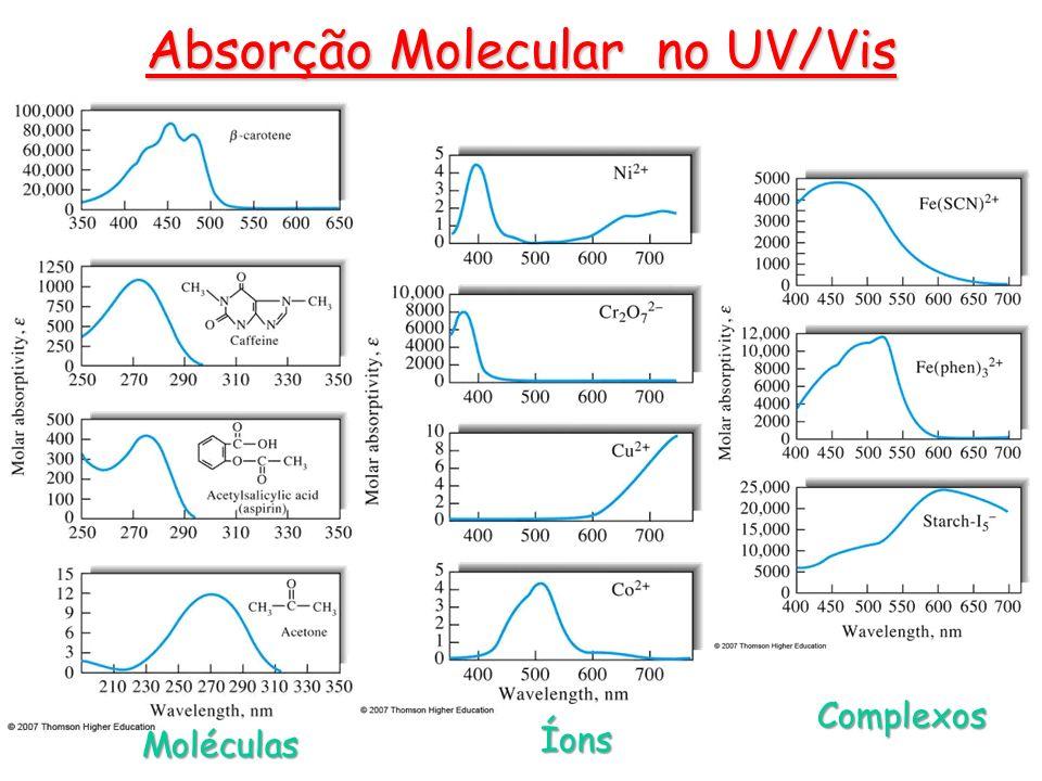 Absorção Molecular no UV/Vis Moléculas Íons Complexos