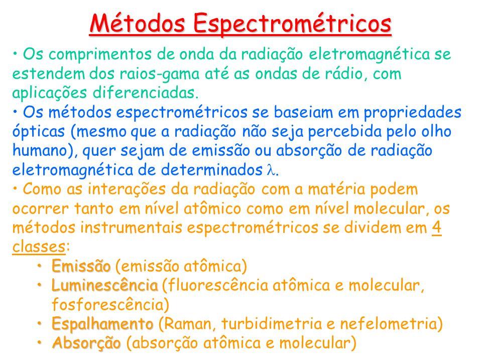 Os comprimentos de onda da radiação eletromagnética se estendem dos raios-gama até as ondas de rádio, com aplicações diferenciadas. Os métodos espectr