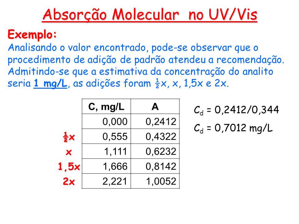 Exemplo: Analisando o valor encontrado, pode-se observar que o procedimento de adição de padrão atendeu a recomendação. Admitindo-se que a estimativa