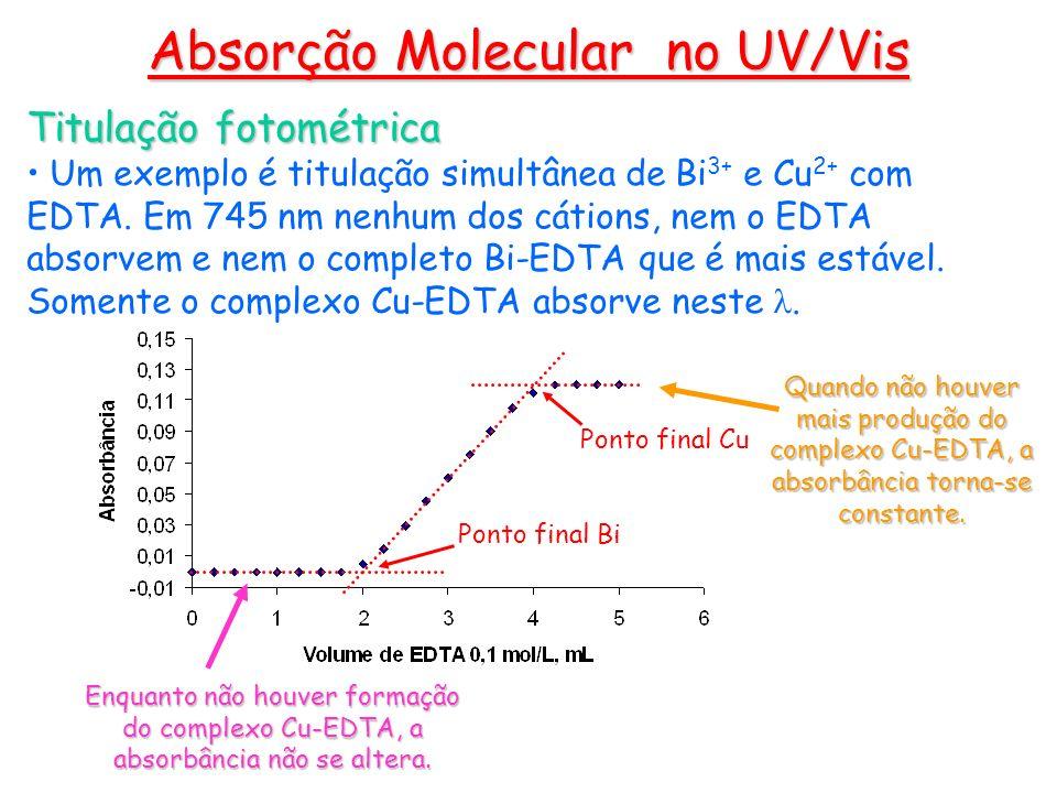 Titulação fotométrica Um exemplo é titulação simultânea de Bi 3+ e Cu 2+ com EDTA. Em 745 nm nenhum dos cátions, nem o EDTA absorvem e nem o completo