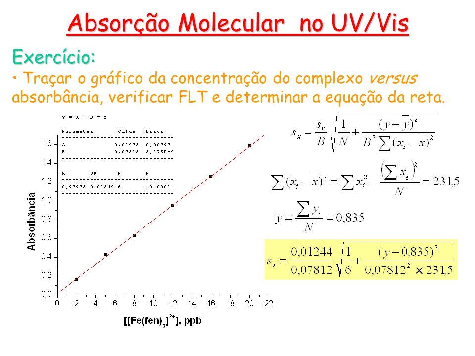 Exercício: Traçar o gráfico da concentração do complexo versus absorbância, verificar FLT e determinar a equação da reta. Absorção Molecular no UV/Vis