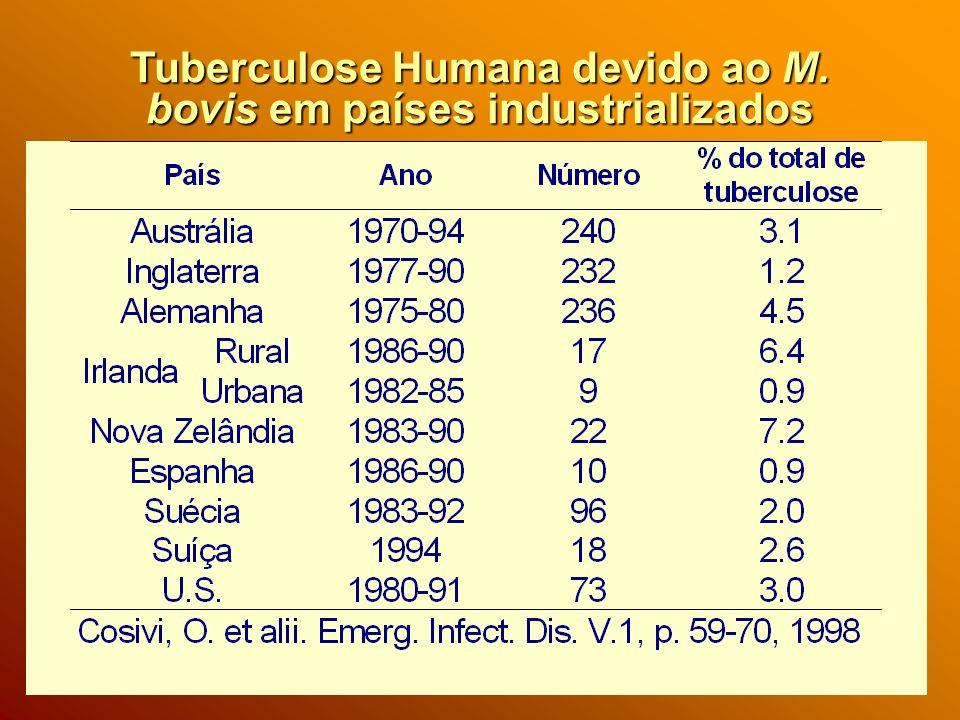 Tuberculose no homem Lesões extra pulmonares: -- Consumo de leite e ou produtos lácteos não pasteurizados.