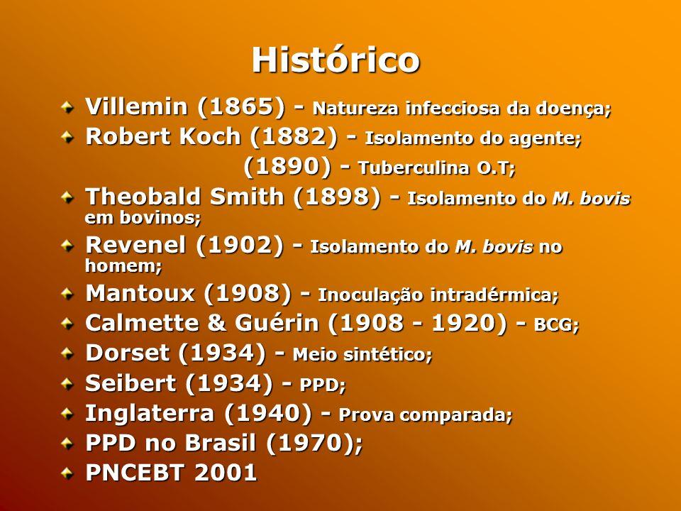 Villemin (1865) - Natureza infecciosa da doença; Robert Koch (1882) - Isolamento do agente; (1890) - Tuberculina O.T; (1890) - Tuberculina O.T; Theobald Smith (1898) - Isolamento do M.