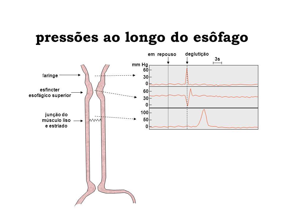 pressões ao longo do esôfago esfíncter esofágico superior junção do músculo liso e estriado 3s em repouso deglutição mm Hg faringe 50 0 100 30 0 60 30