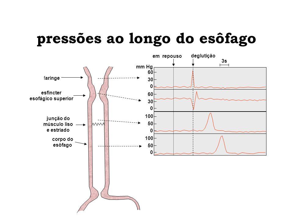 pressões ao longo do esôfago esfíncter esofágico superior junção do músculo liso e estriado corpo do esôfago 3s em repouso deglutição mm Hg faringe 50