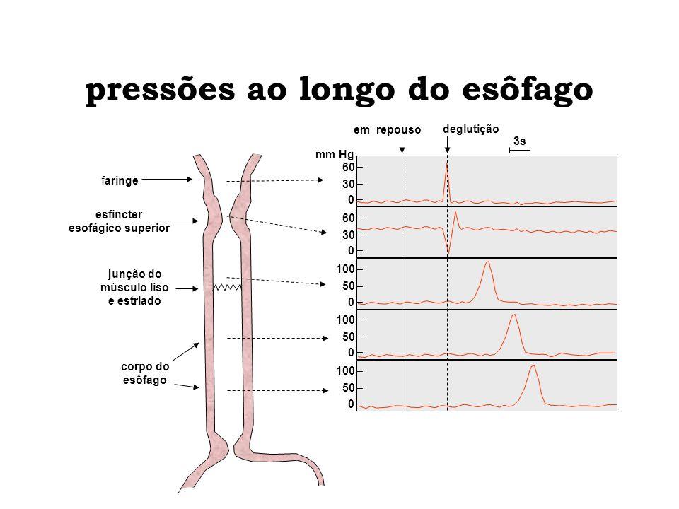 50 0 0 30 0 60 30 0 60 50 0 pressões ao longo do esôfago esfíncter esofágico superior junção do músculo liso e estriado corpo do esôfago 3s em repouso
