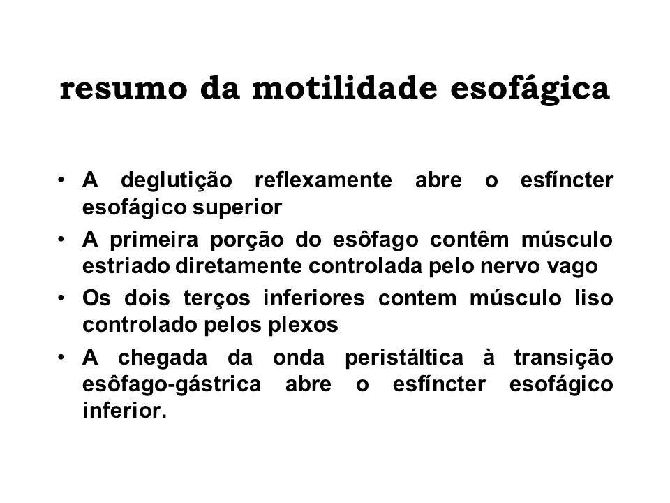 resumo da motilidade esofágica A deglutição reflexamente abre o esfíncter esofágico superior A primeira porção do esôfago contêm músculo estriado dire