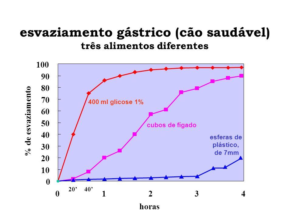 esvaziamento gástrico (cão saudável) três alimentos diferentes 0 10 20 30 40 50 60 70 80 90 100 % de esvaziamento 40 234 esferas de plástico, de 7mm 4