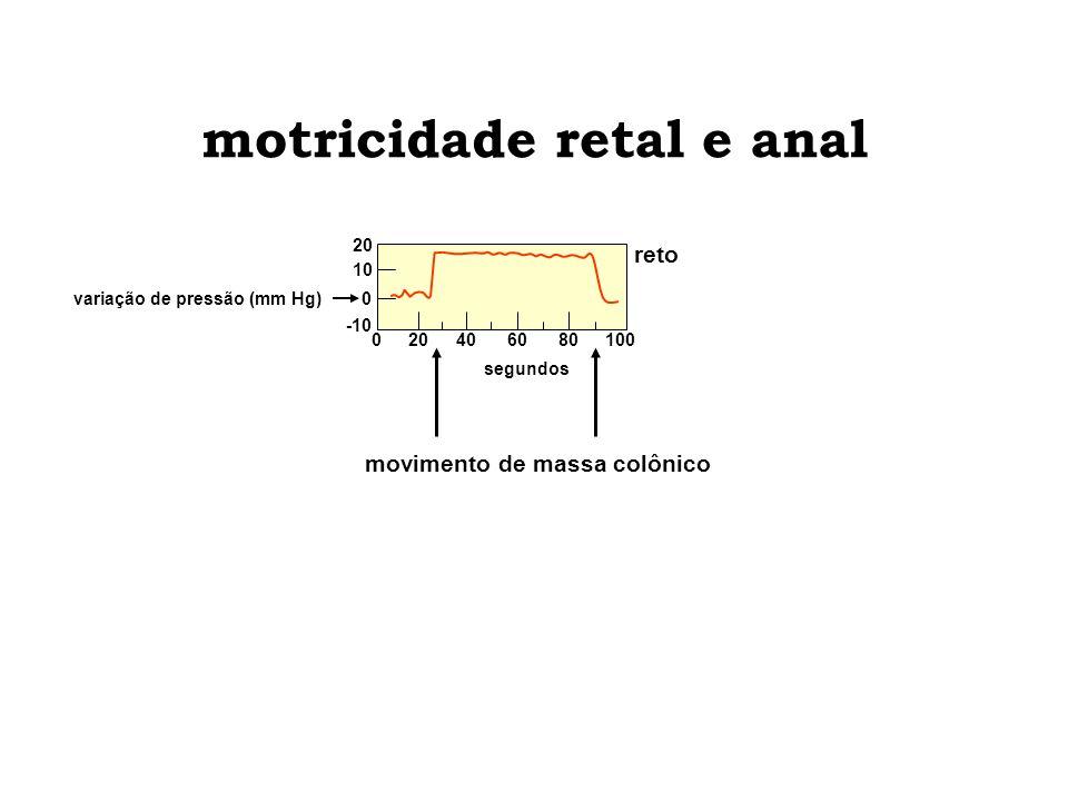 motricidade retal e anal variação de pressão (mm Hg) reto 20 0 10 -10 movimento de massa colônico 010080 segundos 406020