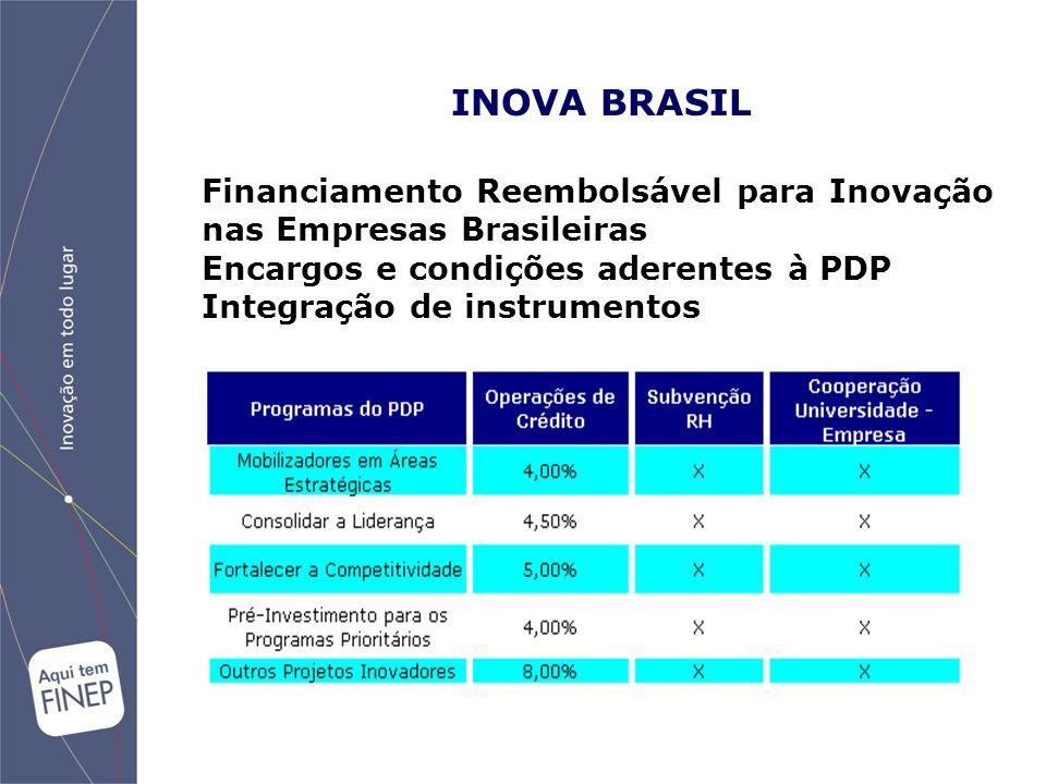 Financiamento Reembolsável para Inovação nas Empresas Brasileiras Encargos e condições aderentes à PDP Integração de instrumentos INOVA BRASIL