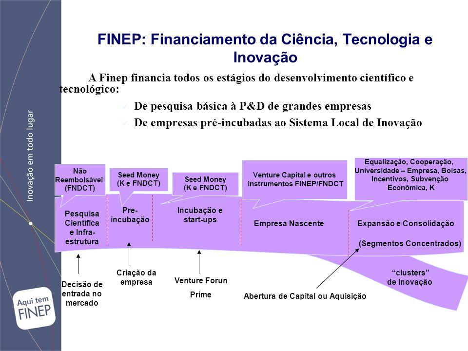 FINEP: Financiamento da Ciência, Tecnologia e Inovação A Finep financia todos os estágios do desenvolvimento científico e tecnológico: De pesquisa básica à P&D de grandes empresas De empresas pré-incubadas ao Sistema Local de Inovação Empresa Nascente Incubação e start-ups Pre- incubação Pesquisa Científica e Infra- estrutura clusters de Inovação Expansão e Consolidação (Segmentos Concentrados) Seed Money (K e FNDCT) Seed Money (K e FNDCT) Venture Capital e outros instrumentos FINEP/FNDCT Criação da empresa Venture Forun Prime Abertura de Capital ou Aquisição Não Reembolsável (FNDCT) Equalização, Cooperação, Universidade – Empresa, Bolsas, Incentivos, Subvenção Econômica, K Decisão de entrada no mercado