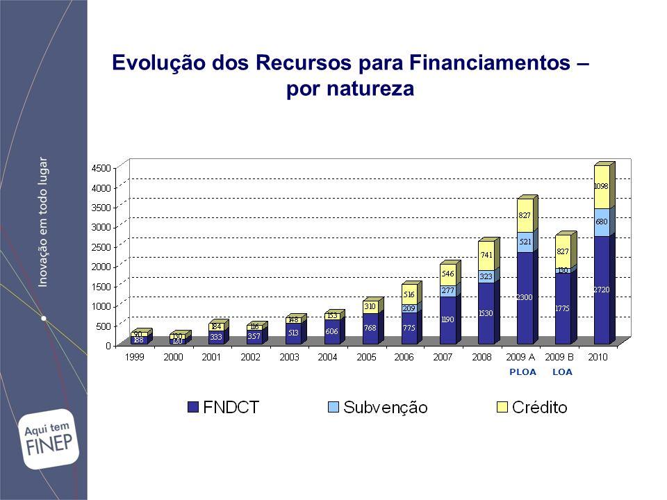 PLOA LOA Evolução dos Recursos para Financiamentos – por natureza