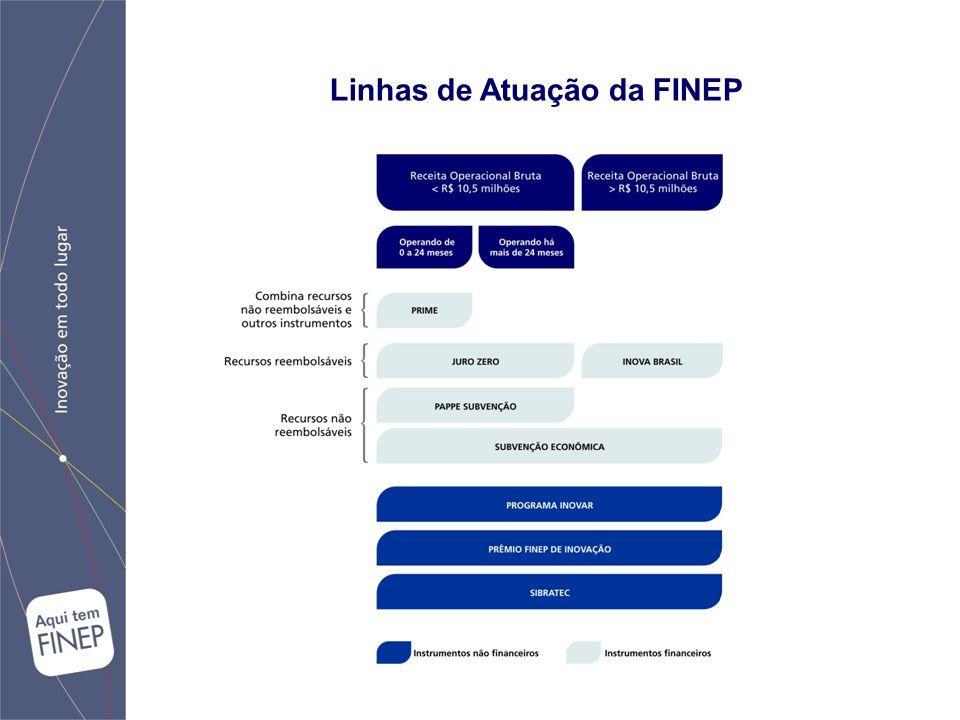Programas FINEP