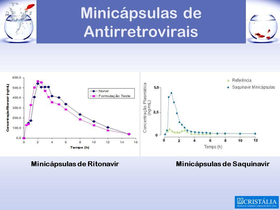 Minicápsulas de Antirretrovirais Minicápsulas de RitonavirMinicápsulas de Saquinavir