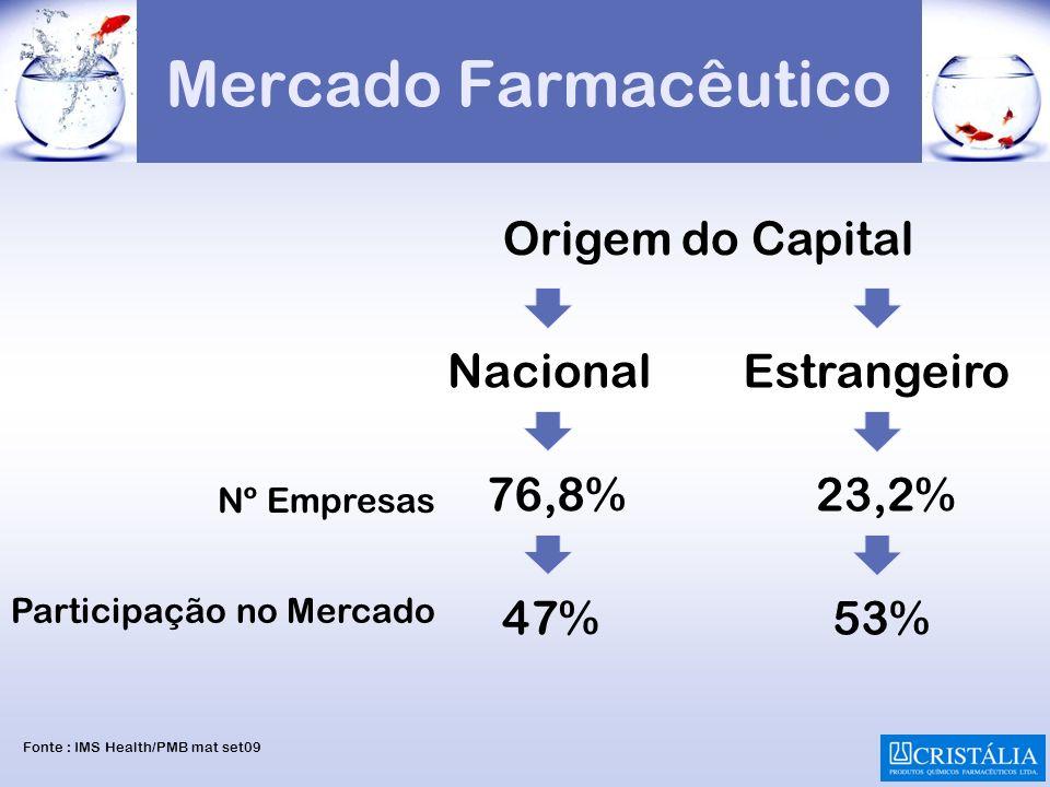 Mercado Farmacêutico Origem do Capital Nacional Estrangeiro 76,8% 23,2% 47% 53% Nº Empresas Participação no Mercado Fonte : IMS Health/PMB mat set09