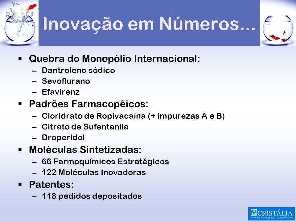 Inovação em Números... Quebra do Monopólio Internacional: –Dantroleno sódico –Sevoflurano –Efavirenz Padrões Farmacopêicos: –Cloridrato de Ropivacaína
