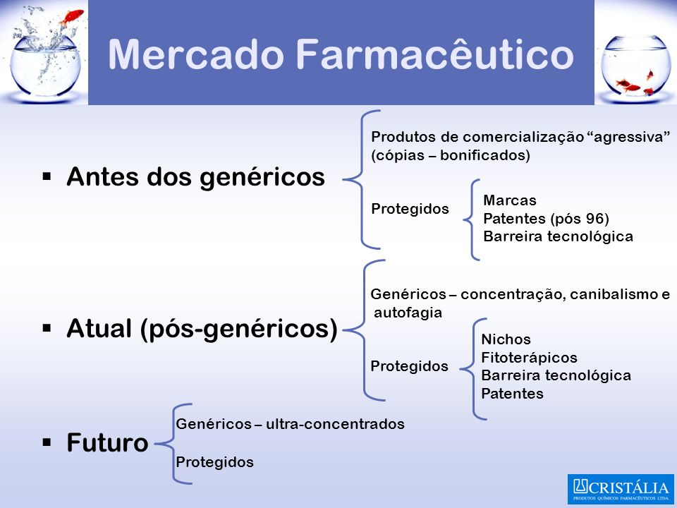 Mercado Farmacêutico Antes dos genéricos Atual (pós-genéricos) Futuro Produtos de comercialização agressiva (cópias – bonificados) Protegidos Marcas P