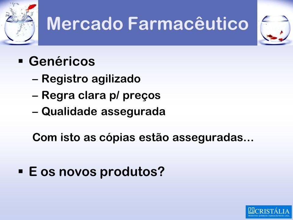 Mercado Farmacêutico Genéricos –Registro agilizado –Regra clara p/ preços –Qualidade assegurada Com isto as cópias estão asseguradas... E os novos pro