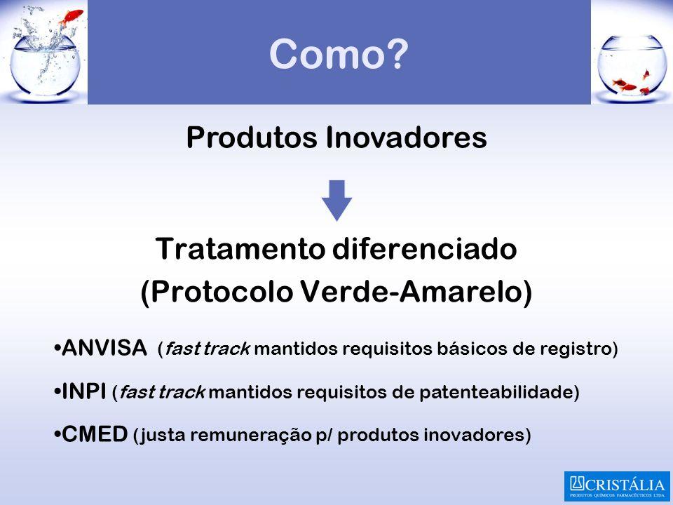 Como? Tratamento diferenciado (Protocolo Verde-Amarelo) ANVISA (fast track mantidos requisitos básicos de registro) INPI (fast track mantidos requisit