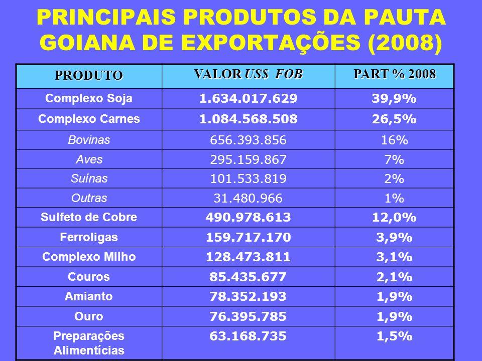 PRINCIPAIS PRODUTOS DA PAUTA GOIANA DE EXPORTAÇÕES (2008)PRODUTO VALOR US$ FOB PART % 2008 PART % 2008 Complexo Soja 1.634.017.62939,9% Complexo Carne