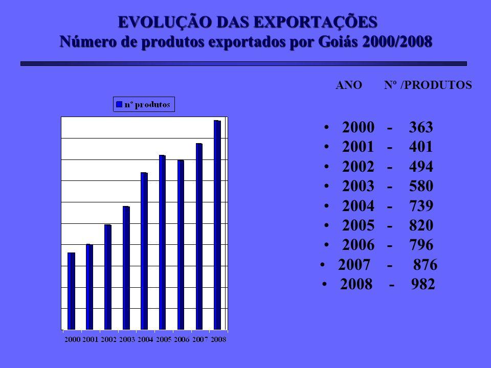 EVOLUÇÃO DAS EXPORTAÇÕES Número de produtos exportados por Goiás 2000/2008 EVOLUÇÃO DAS EXPORTAÇÕES Número de produtos exportados por Goiás 2000/2008