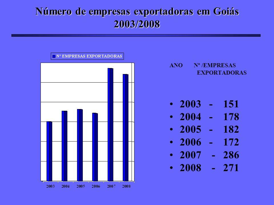 Número de empresas exportadoras em Goiás 2003/2008 ANO Nº /EMPRESAS EXPORTADORAS 2003 - 151 2004 - 178 2005 - 182 2006 - 172 2007 - 286 2008 - 271
