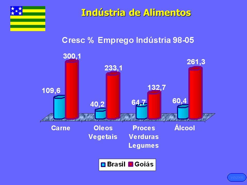 Fonte: RAIS-MTE, 2005 Indústria de Alimentos