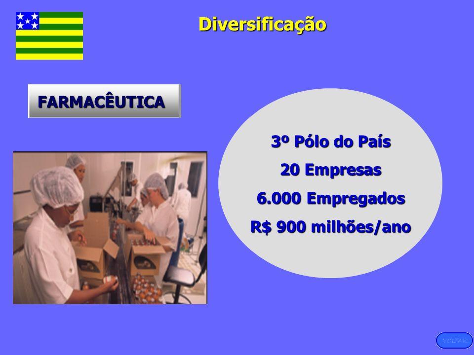 Diversificação Diversificação FARMACÊUTICA 3º Pólo do País 20 Empresas 6.000 Empregados R$ 900 milhões/ano