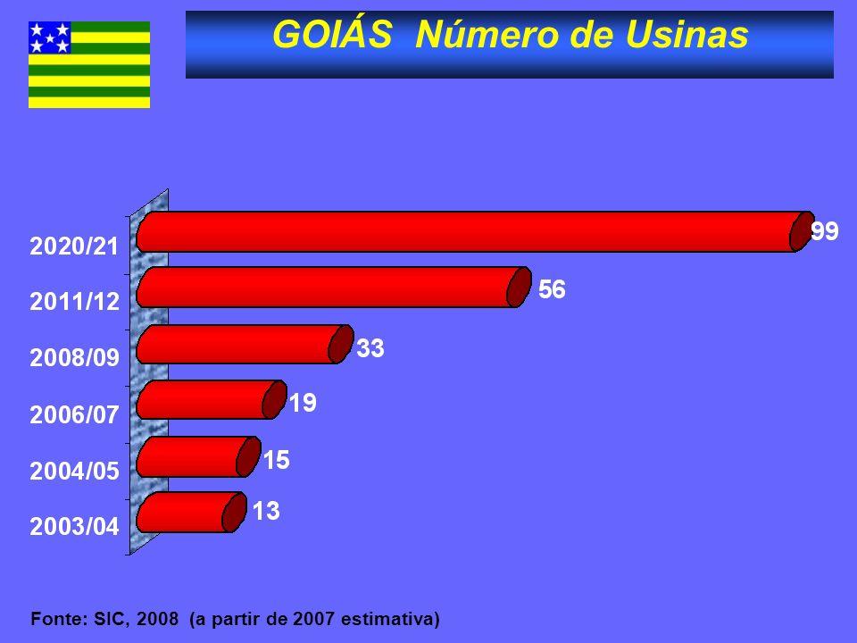 GOIÁS Número de Usinas Fonte: SIC, 2008 (a partir de 2007 estimativa)