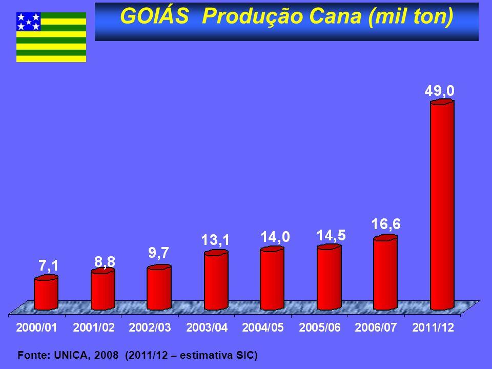 GOIÁS Produção Cana (mil ton) Fonte: UNICA, 2008 (2011/12 – estimativa SIC)