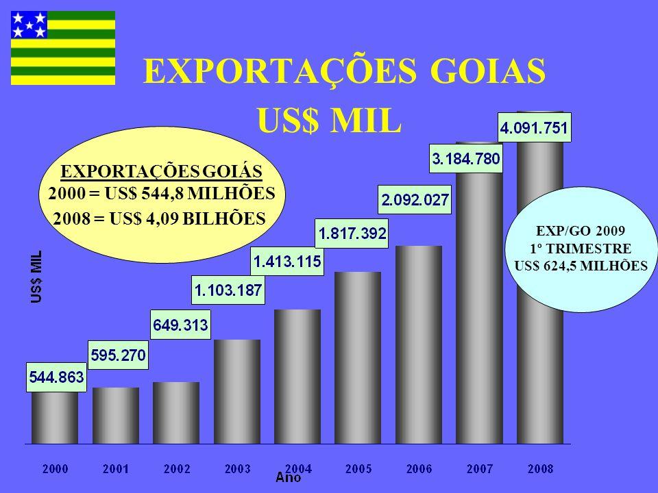 EXPORTAÇÕES GOIAS US$ MIL EXP/GO 2009 1º TRIMESTRE US$ 624,5 MILHÕES EXPORTAÇÕES GOIÁS 2000 = US$ 544,8 MILHÕES 2008 = US$ 4,09 BILHÕES