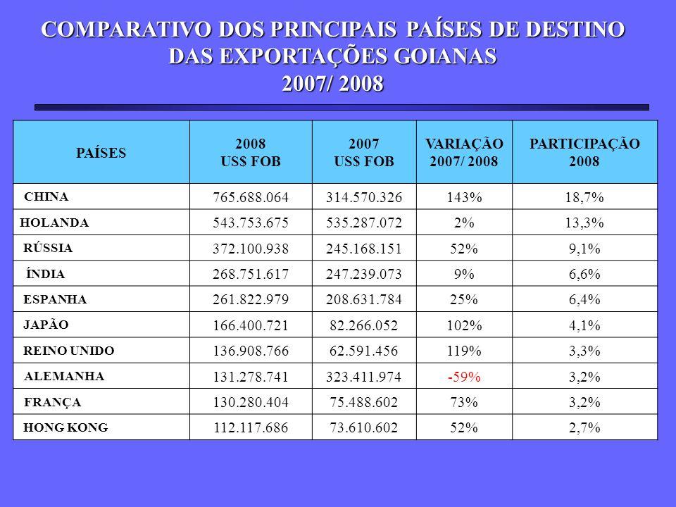 COMPARATIVO DOS PRINCIPAIS PAÍSES DE DESTINO DAS EXPORTAÇÕES GOIANAS 2007/ 2008 PAÍSES 2008 US$ FOB 2007 US$ FOB VARIAÇÃO 2007/ 2008 PARTICIPAÇÃO 2008