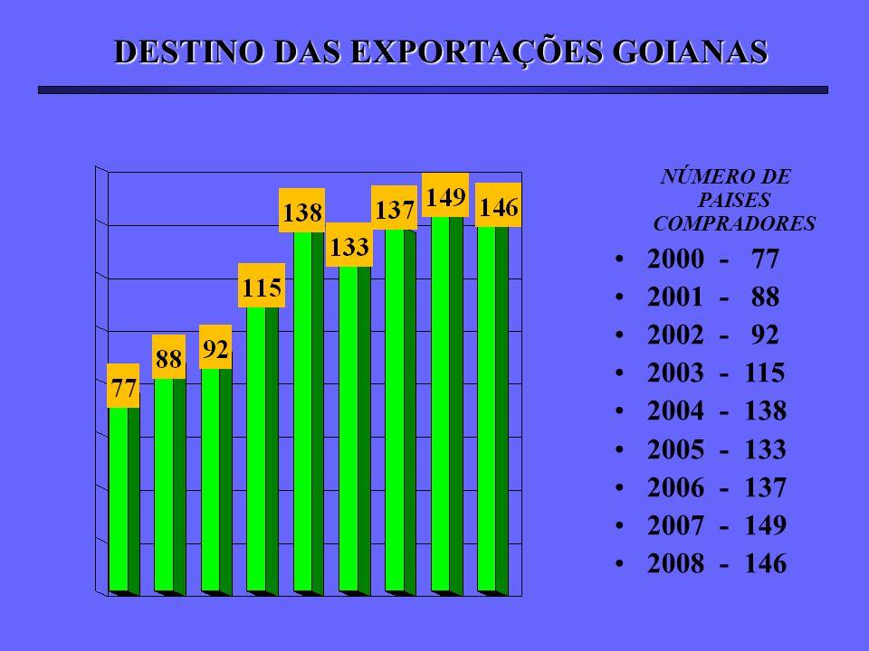 DESTINO DAS EXPORTAÇÕES GOIANAS NÚMERO DE PAISES COMPRADORES 2000 - 77 2001 - 88 2002 - 92 2003 - 115 2004 - 138 2005 - 133 2006 - 137 2007 - 149 2008