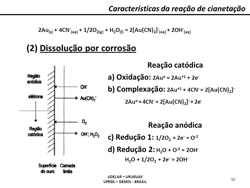 Reação catódica a) Oxidação: 2Au o = 2Au +1 + 2e - b) Complexação: 2Au +1 + 4CN - = 2[Au(CN) 2 ] - 2Au o + 4CN - = 2[Au(CN) 2 ] - + 2e - Reação anódic