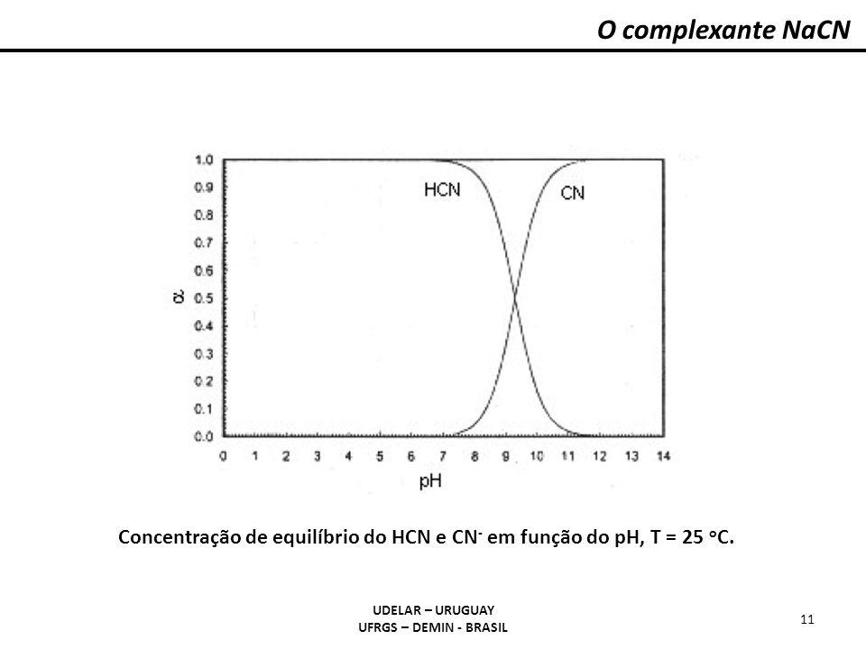 O complexante NaCN UDELAR – URUGUAY UFRGS – DEMIN - BRASIL 11 Concentração de equilíbrio do HCN e CN - em função do pH, T = 25 o C.