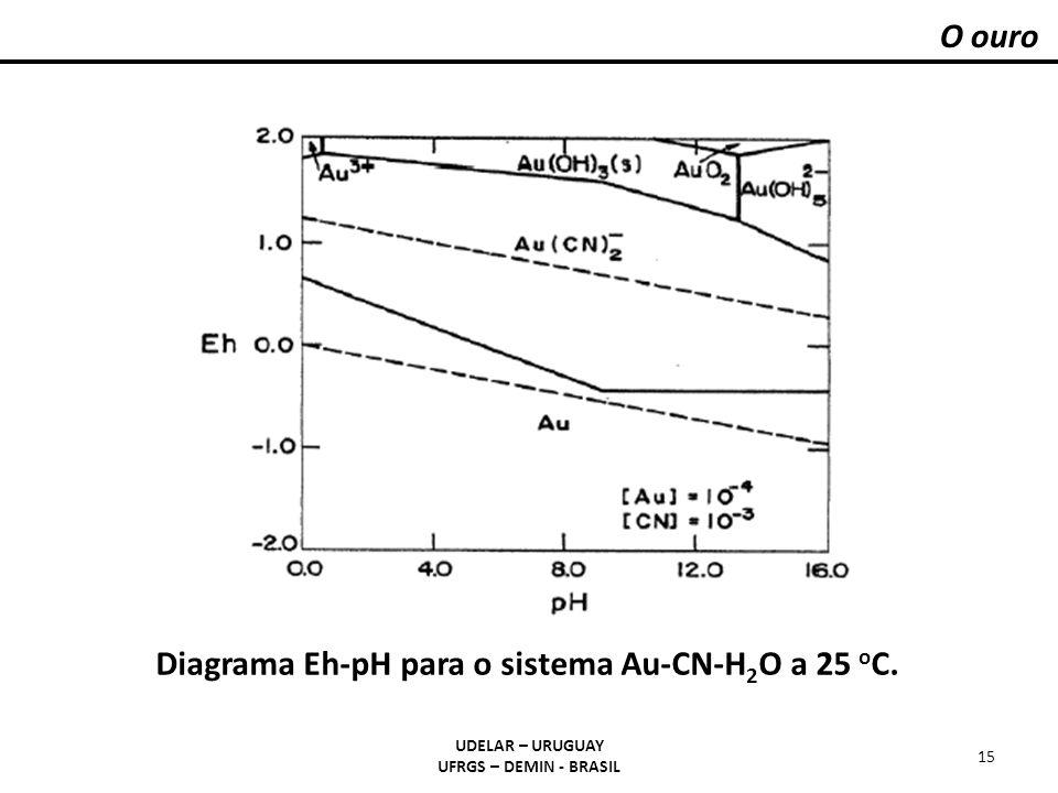 O ouro UDELAR – URUGUAY UFRGS – DEMIN - BRASIL 15 Diagrama Eh-pH para o sistema Au-CN-H 2 O a 25 o C.