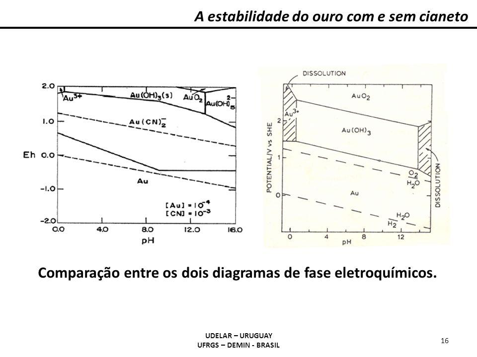 A estabilidade do ouro com e sem cianeto UDELAR – URUGUAY UFRGS – DEMIN - BRASIL 16 Comparação entre os dois diagramas de fase eletroquímicos.