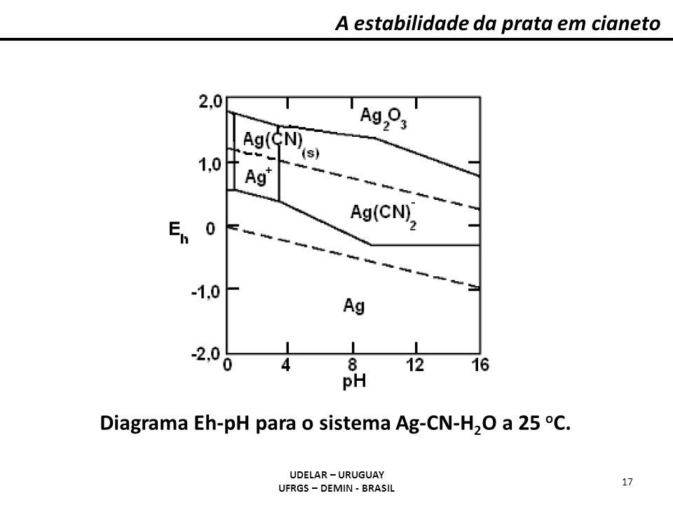 A estabilidade da prata em cianeto UDELAR – URUGUAY UFRGS – DEMIN - BRASIL 17 Diagrama Eh-pH para o sistema Ag-CN-H 2 O a 25 o C.