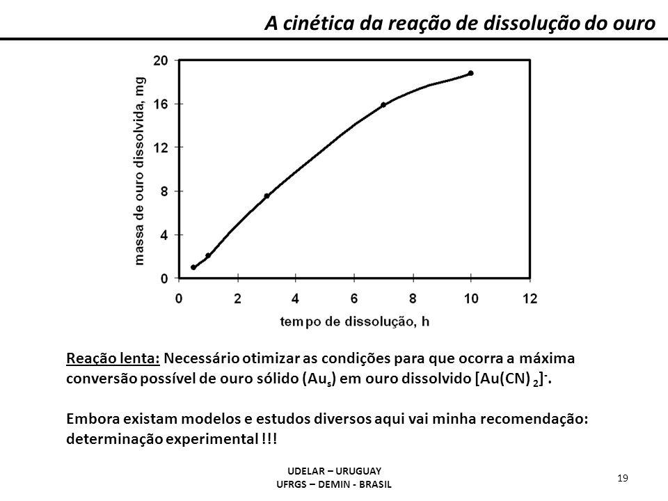 A cinética da reação de dissolução do ouro UDELAR – URUGUAY UFRGS – DEMIN - BRASIL 19 Reação lenta: Necessário otimizar as condições para que ocorra a