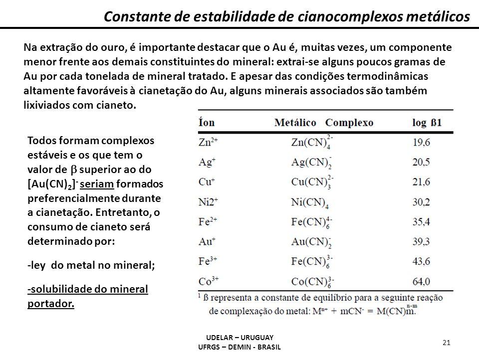 Constante de estabilidade de cianocomplexos metálicos UDELAR – URUGUAY UFRGS – DEMIN - BRASIL 21 Na extração do ouro, é importante destacar que o Au é
