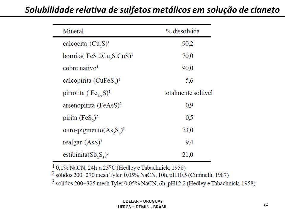 Solubilidade relativa de sulfetos metálicos em solução de cianeto UDELAR – URUGUAY UFRGS – DEMIN - BRASIL 22