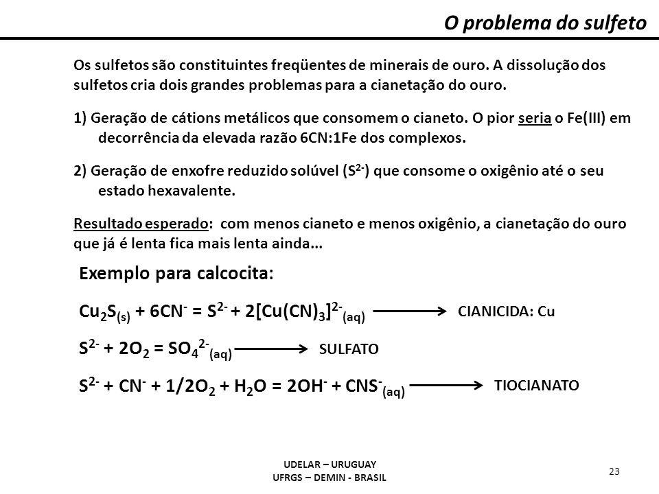 O problema do sulfeto UDELAR – URUGUAY UFRGS – DEMIN - BRASIL 23 Os sulfetos são constituintes freqüentes de minerais de ouro. A dissolução dos sulfet
