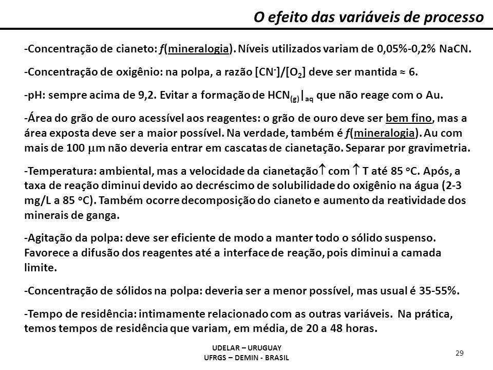 UDELAR – URUGUAY UFRGS – DEMIN - BRASIL 29 -Concentração de cianeto: f(mineralogia). Níveis utilizados variam de 0,05%-0,2% NaCN. -Concentração de oxi