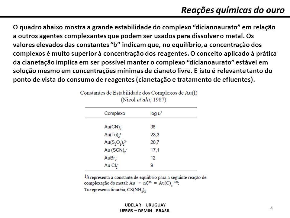 Reações químicas do ouro UDELAR – URUGUAY UFRGS – DEMIN - BRASIL 4 O quadro abaixo mostra a grande estabilidade do complexo dicianoaurato em relação a
