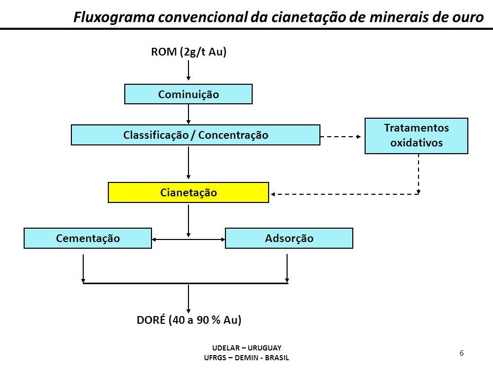 Fluxograma convencional da cianetação de minerais de ouro UDELAR – URUGUAY UFRGS – DEMIN - BRASIL 6 Cominuição Classificação / Concentração Cianetação