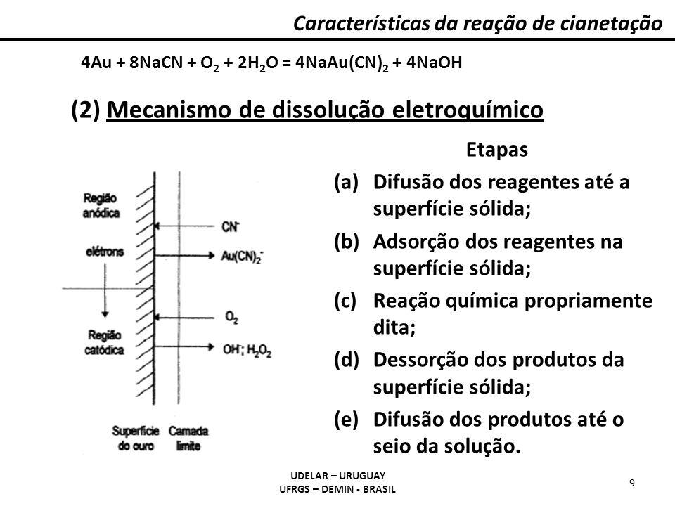 Reação catódica a) Oxidação: 2Au o = 2Au +1 + 2e - b) Complexação: 2Au +1 + 4CN - = 2[Au(CN) 2 ] - 2Au o + 4CN - = 2[Au(CN) 2 ] - + 2e - Reação anódica c) Redução 1: 1/2O 2 + 2e - = O -2 d) Redução 2: H 2 O + O -2 = 2OH - H 2 O + 1/2O 2 + 2e - = 2OH - (2) Dissolução por corrosão 2Au (s) + 4CN - (aq) + 1/2O 2(g) + H 2 O (l) = 2[Au(CN) 2 ] - (aq) + 2OH - (aq) Características da reação de cianetação UDELAR – URUGUAY UFRGS – DEMIN - BRASIL 10
