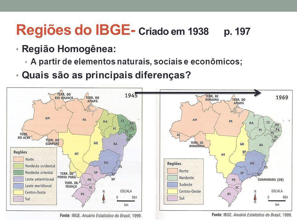 Regiões do IBGE- Criado em 1938p. 197 Região Homogênea: A partir de elementos naturais, sociais e econômicos; Quais são as principais diferenças?