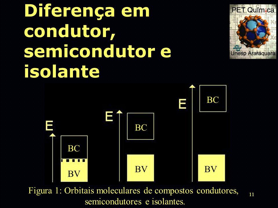 11 Diferença em condutor, semicondutor e isolante Figura 1: Orbitais moleculares de compostos condutores, semicondutores e isolantes. BV BC