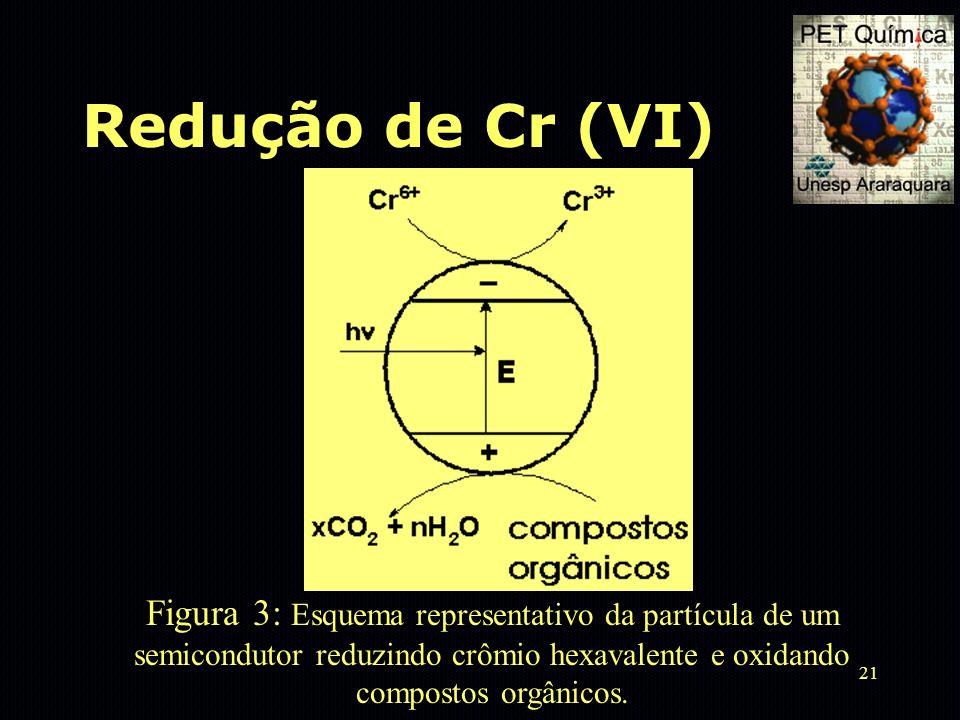 21 Redução de Cr (VI) Figura 3: Esquema representativo da partícula de um semicondutor reduzindo crômio hexavalente e oxidando compostos orgânicos.