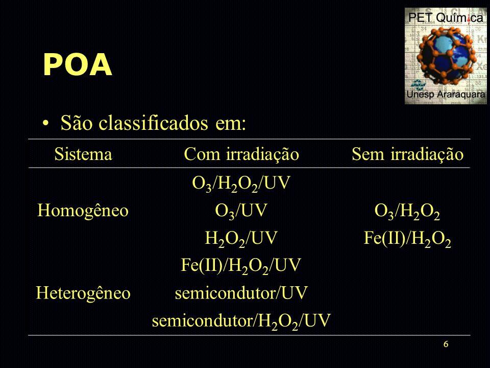 6 POA São classificados em: SistemaCom irradiaçãoSem irradiação Homogêneo O 3 /H 2 O 2 /UV O 3 /UV H 2 O 2 /UV Fe(II)/H 2 O 2 /UV O 3 /H 2 O 2 Fe(II)/
